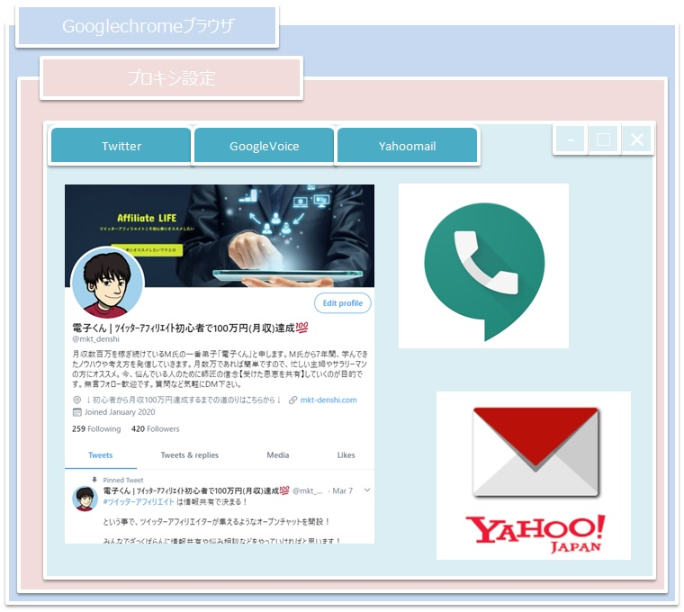 GooglechromeTwitteraffiliate